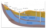 تدریس کامل درس آب زیرزمینی ویژه دانشجویان زمین شناسی
